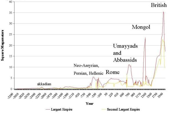 Upward sweeps of empire and city growth since the Bronze Age