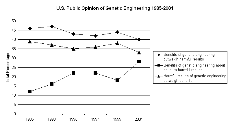Genetic Engineering for the Perfect Child&nbspTerm Paper