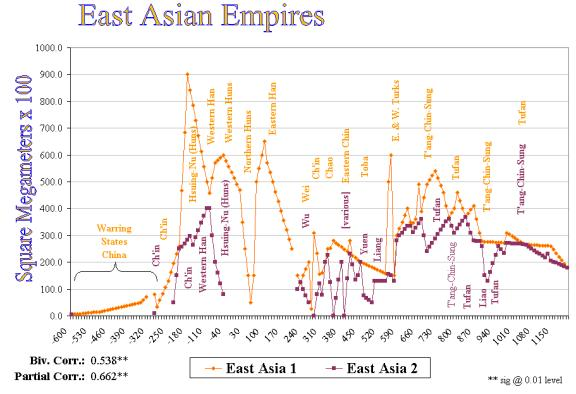 Urbanization and Empire Formation in World-Systems